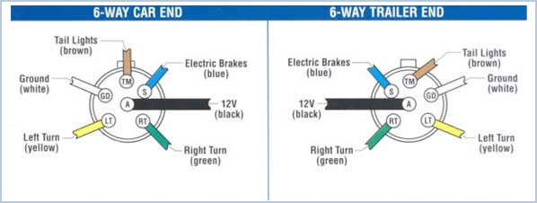 t3tnt trailer plug wiring guide 6 way wiring diagram for trailer lights note the black (12v) and blue (electric brakes) may be reversed to suit trailer horse trailers may use the center pin for 12v hot lead, r v trailers use