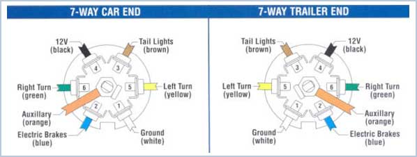 t3tnt trailer plug wiring guide rh t3tnt com Pollak 7-Way Wiring Diagram Pollak 7-Way Wiring Diagram